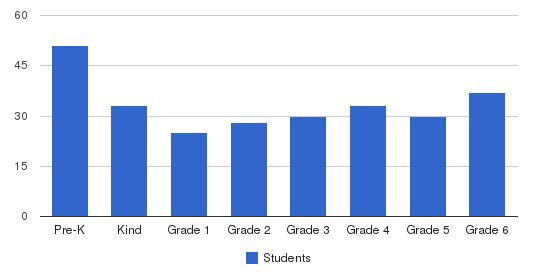 St. Lambert Elementary School Students by Grade