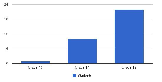 Reach High SchoolAlt Ed Students by Grade