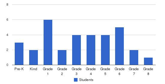 Avondale SDA Elementary School Students by Grade