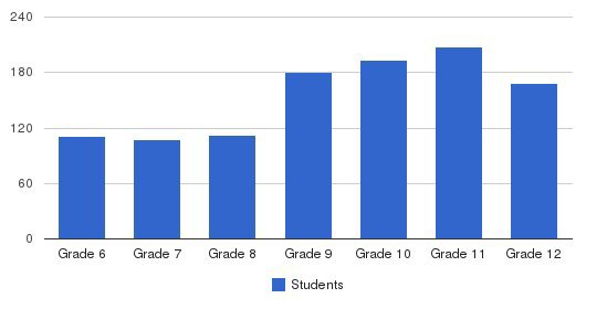 Baylor School Students by Grade