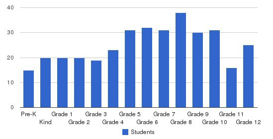 Berean Christian School Students by Grade