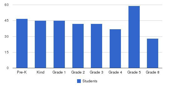 Brainerd Baptist School Students by Grade