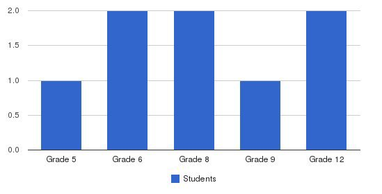 Brookside Academy Students by Grade