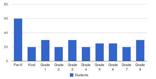 Kings Valley Christian School Students by Grade