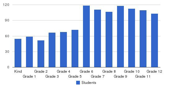 Chattanooga Christian School Students by Grade