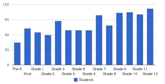 Christian Academy Of Knoxville Students by Grade