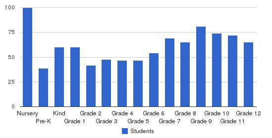 Donelson Christian Academy Students by Grade