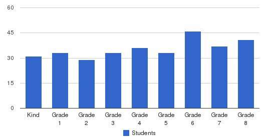 Episcopal School Of Knoxville Students by Grade