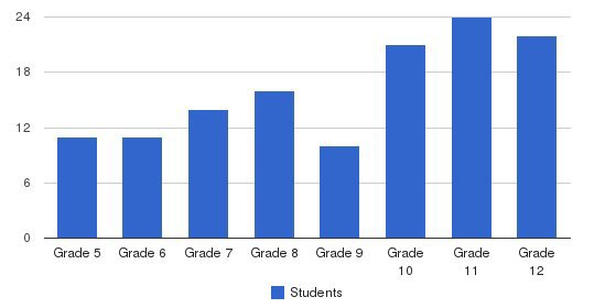 Franklin Classical School Students by Grade