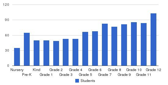 Goodpasture Christian School Students by Grade