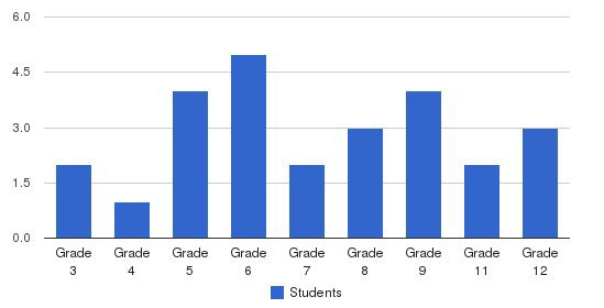 L.a. Dream Center Academy Students by Grade
