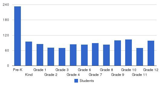 Harding Academy Of Memphis Students by Grade