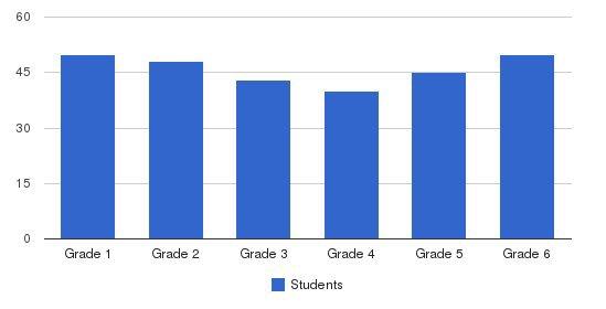 Harding Academy Cordova Elementary School Students by Grade