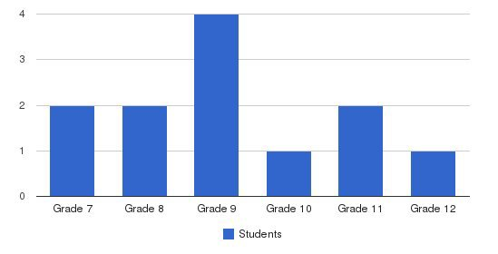 Plateau Mental Health/adapt Students by Grade