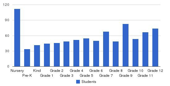 Jackson Christian School Students by Grade
