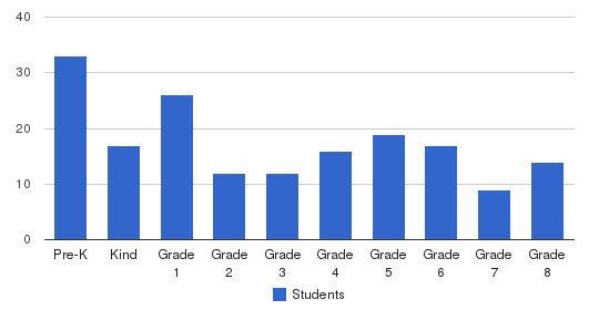 Belvoir Christian Academy Students by Grade