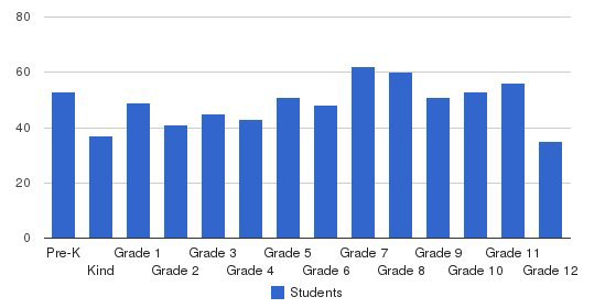 Middle Tennessee Christian School Students by Grade