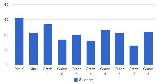 St. Joseph Regional Catholic School Students by Grade