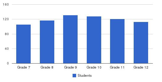 Montgomery Bell Academy Students by Grade