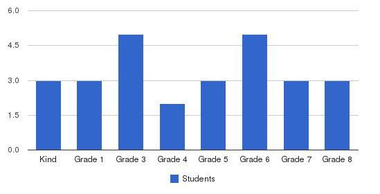Ridgetop Adventist Elementary School Students by Grade
