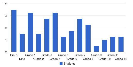 Shenandoah Baptist Academy Students by Grade