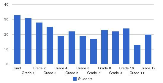 South Haven Christian School Students by Grade