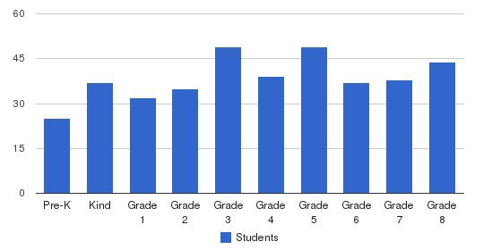 St Jude School Students by Grade