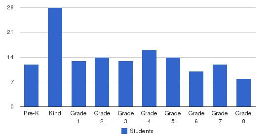The Neighbor School Students by Grade