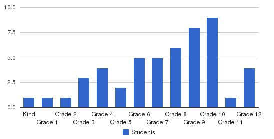 Weems Academy Students by Grade