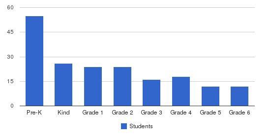 Galloway School Upper School Students by Grade