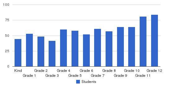 La Sierra Academy Students by Grade