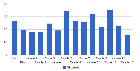 Canyon Creek Christian Academy Students by Grade