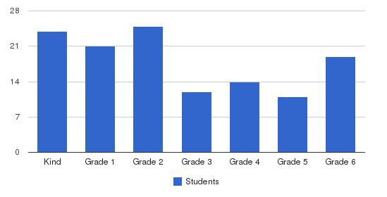 Cathedral Christian School Students by Grade