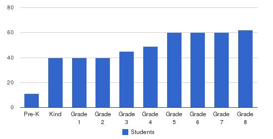 Laurel Hall School Students by Grade