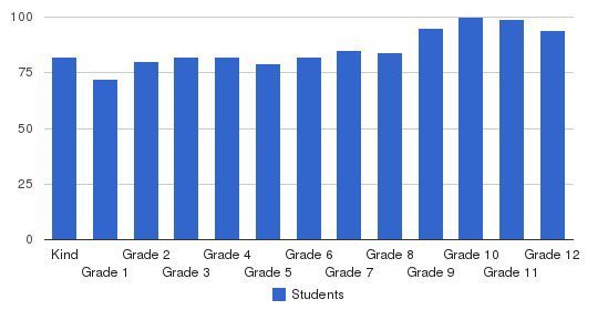 Fort Worth Country Day School Students by Grade