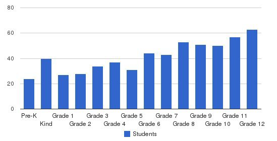 Dallas Christian School Students by Grade