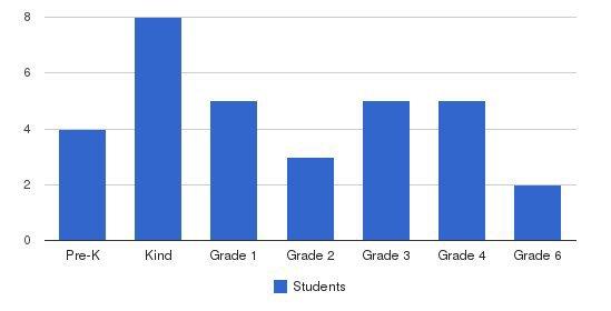 Ekklesia Christian School Students by Grade