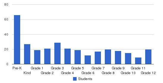 Evangel Temple Christian School Students by Grade