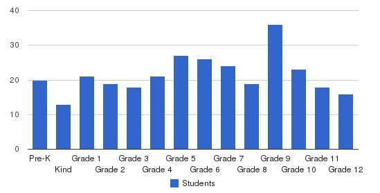 First Baptist School Students by Grade
