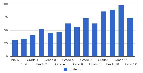 Fort Bend Christian Academy Students by Grade