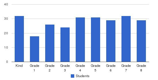 Fort Worth Academy Students by Grade
