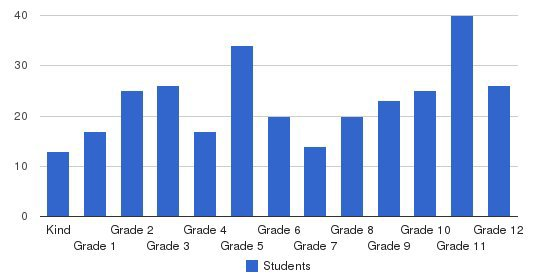Clear Lake Christian School Students by Grade