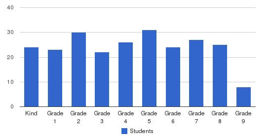 Grace Community School Students by Grade