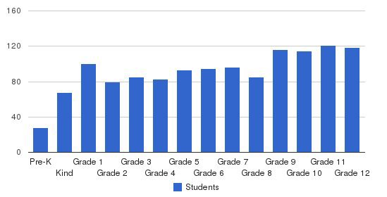 Greenhill School Students by Grade