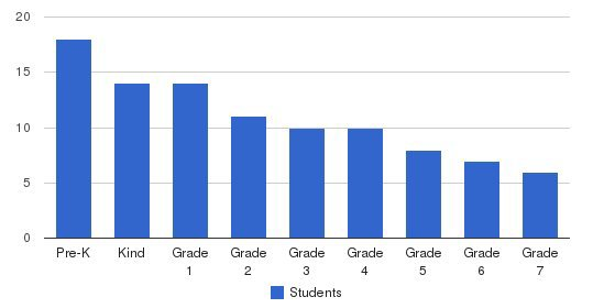 Harmony Christian School Students by Grade