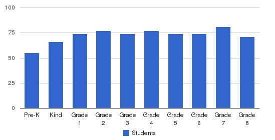 St. John Paul II Catholic School Students by Grade