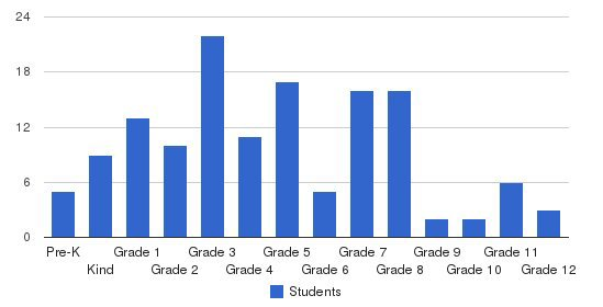 Kirby Hall School Students by Grade
