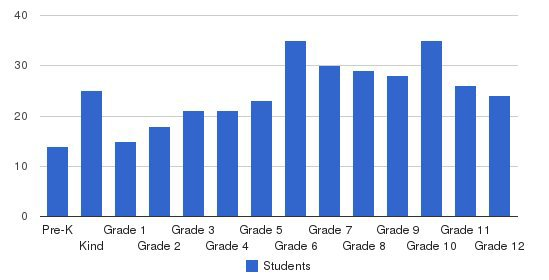 Lubbock Christian School Students by Grade