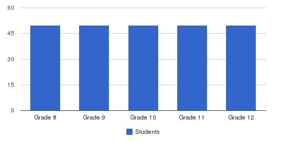 Marine Military Academy Students by Grade