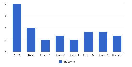 Bais Menachem Hebrew Academy Students by Grade